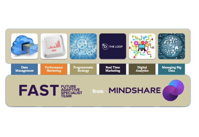 Mindshare APAC introduces CPG, auto, banking sector-specific