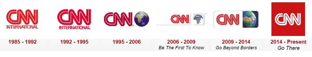 CNN timeline