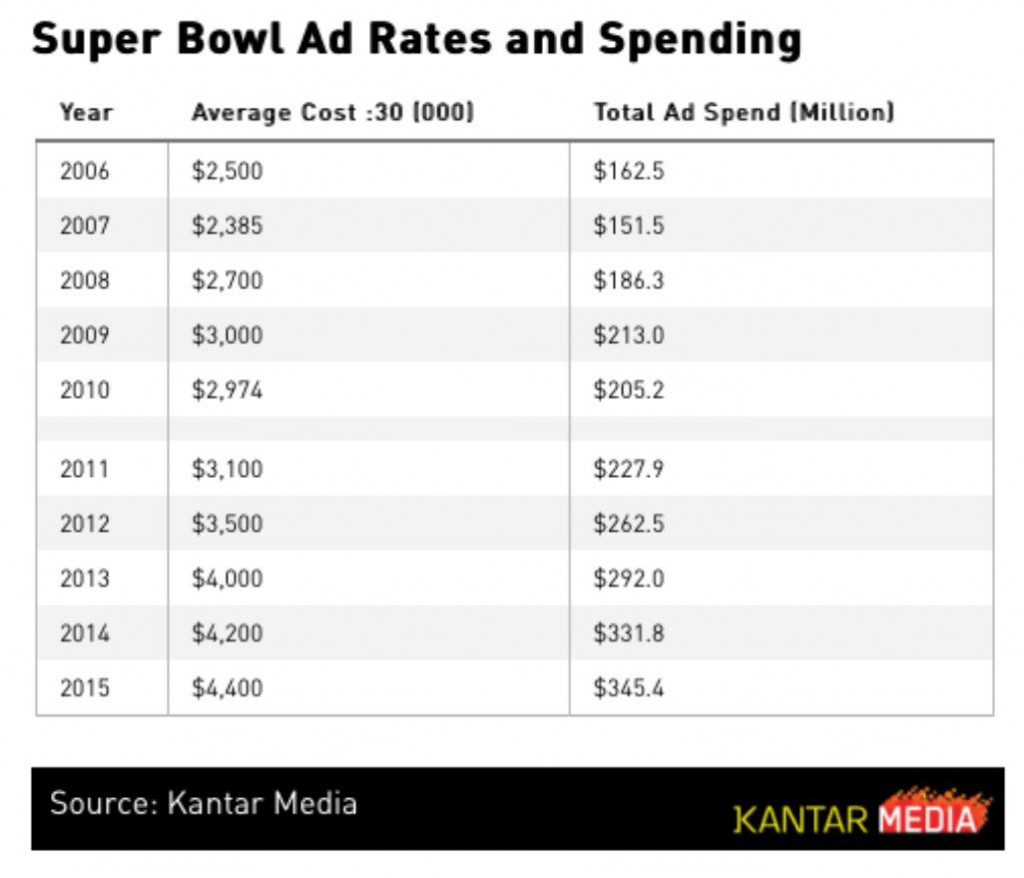 Super Bowl ad rates