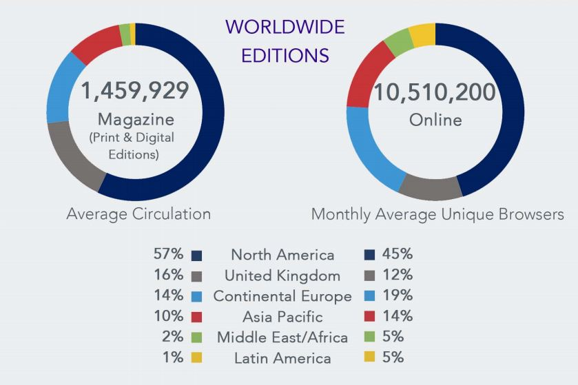 The Economists print and digital subscription data (source: ABC)