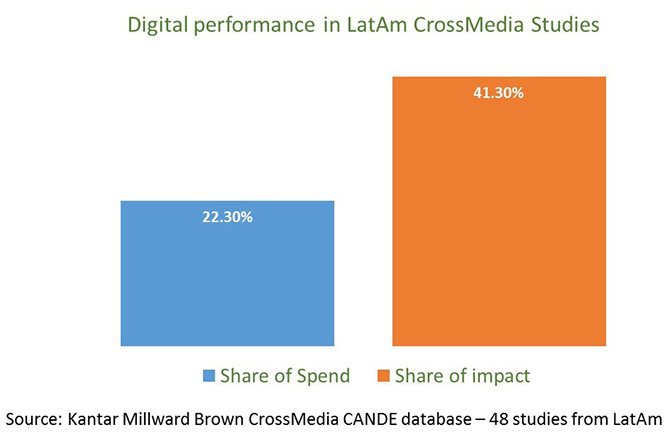 digital-performance-in-latam-chart-james-galpin