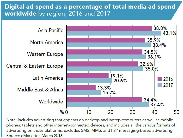 emarketer-global-ad-spend