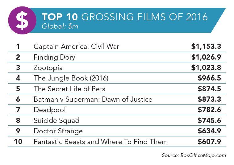 cinema-top-10