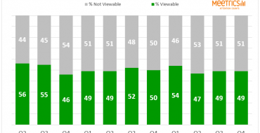 UK viewability standards lagging behind rest of Europe, says report