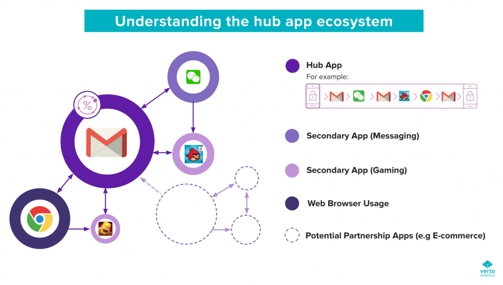 verto-analytics-multitasking-hub-app-illustration