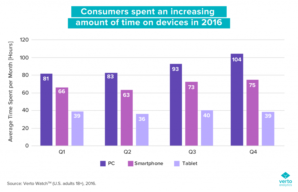 verto-analytics-multitasking-report-consumer-time-spent-devices