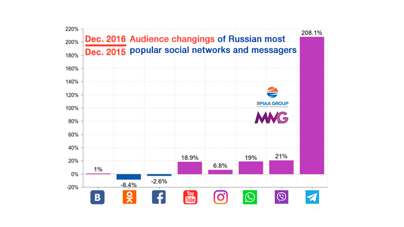 Russia social media 2